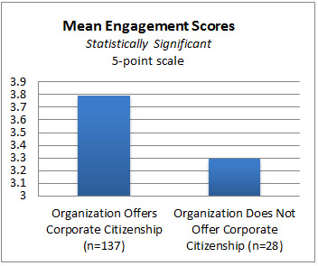 Mean Engagement Scores