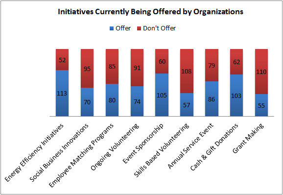 Initiatives Currently Being Offered by Organizations