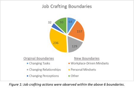 Job Crafting Boundaries