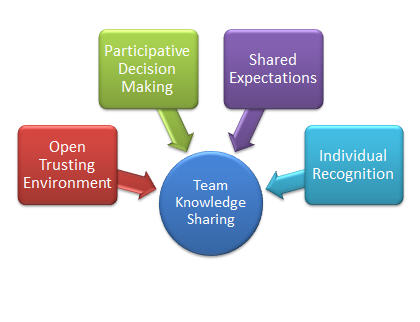 knowledge sharing: leveraging trust and leadership to