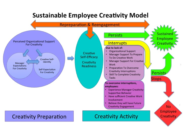 role of sustainable project management in This review discusses the journal sustainable project life cycle management: the need to integrate life cycles in the manufacturing sector (2005) authored by labuschagne and brent.