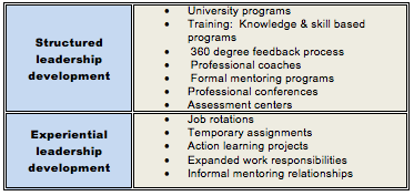 Effectiveness of an intervention programme to - PEAK Learning