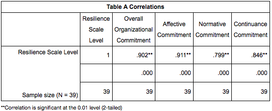 affective normative and continuance commitment levels