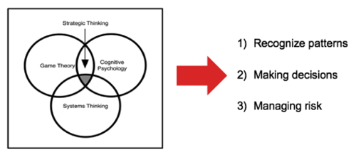 how to teach strategic thinking