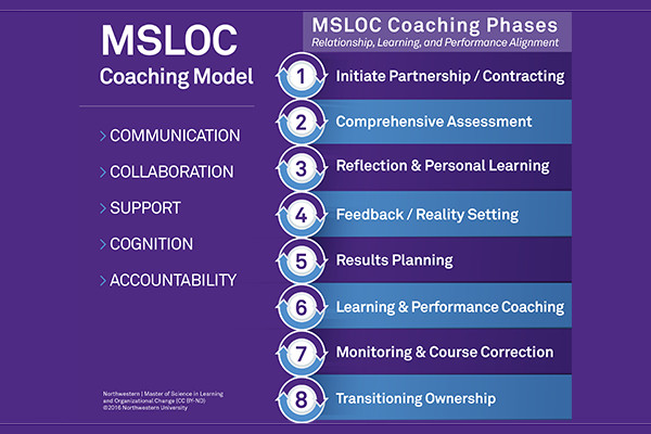 Organizational & Leadership Coaching Certificate Northwestern ...